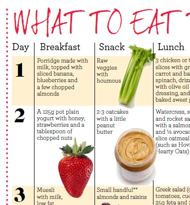 Anti-ageing Diet... Jan 2013